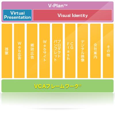 iTEMのオリジナル制作ソリューションVCAフレームワーク